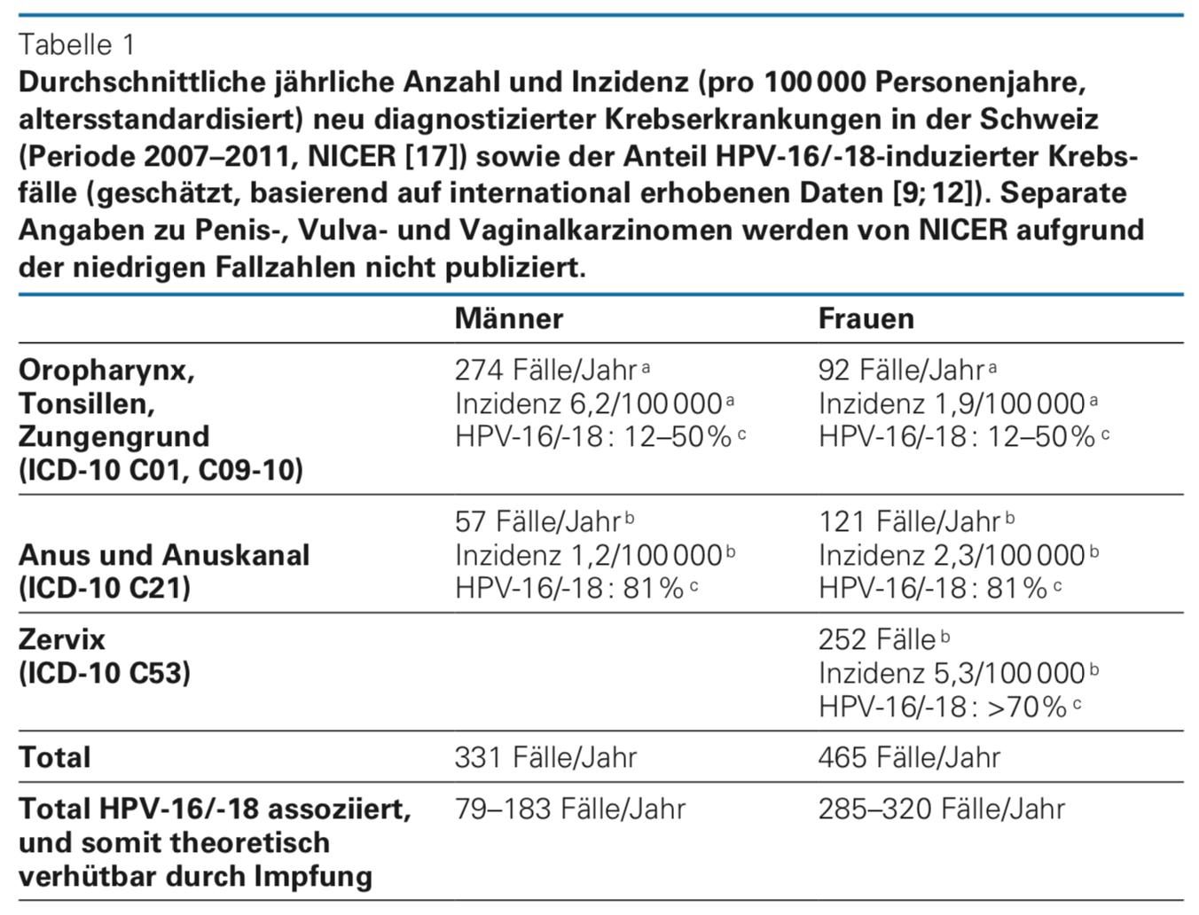 hpv impfung kostenubernahme uber 18 féreghajtó gyógyszerek szoptatás alatt