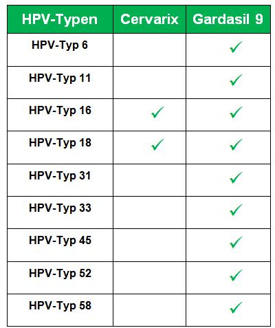 hpv impfung mód kockázata aki parazitaellenes gyógyszerekkel ivott véleményeket