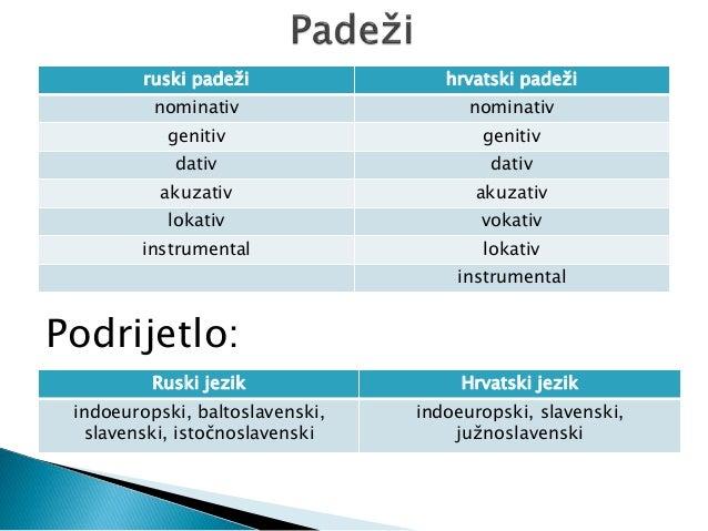 vrste rijeci i padezi hrvatski jezik)