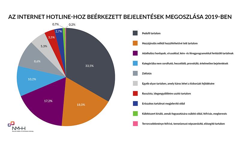 Az információs társadalomra vonatkozó statisztika