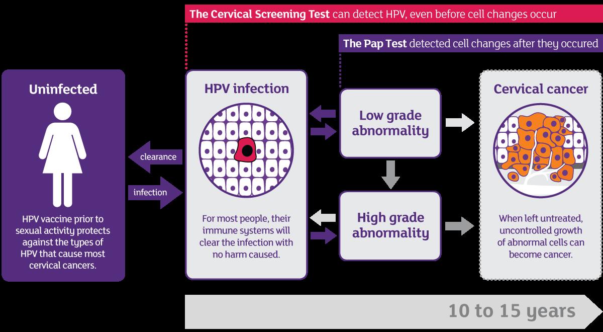 parazitaellenes termékek a bőr számára a genitális szemölcsök kezelésének eltávolítása után